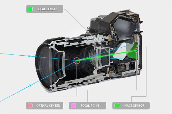 معرفی انواع لنز دوربین و توضیحات و کاربرد هر یک از آنها