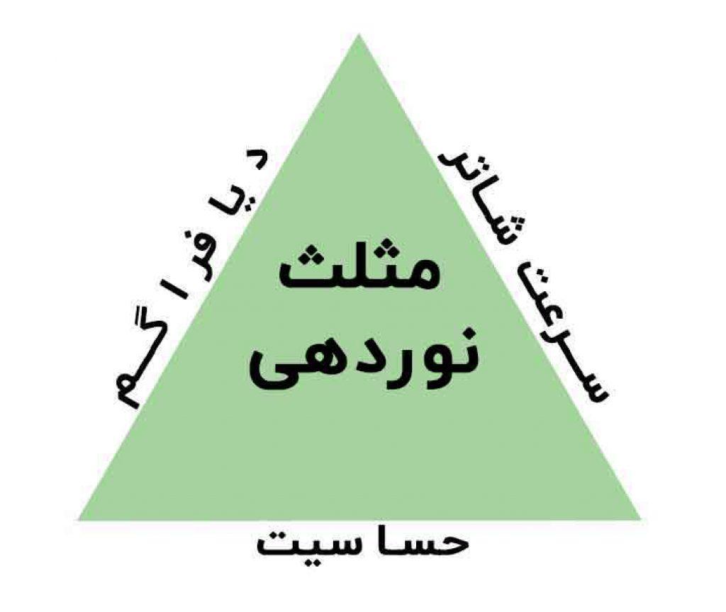 هر آنچه راجع به مثلث نوردهی نمیدانید